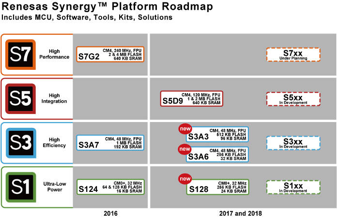 renesas synergy roadmap w
