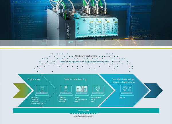 software control movimiento siemens w