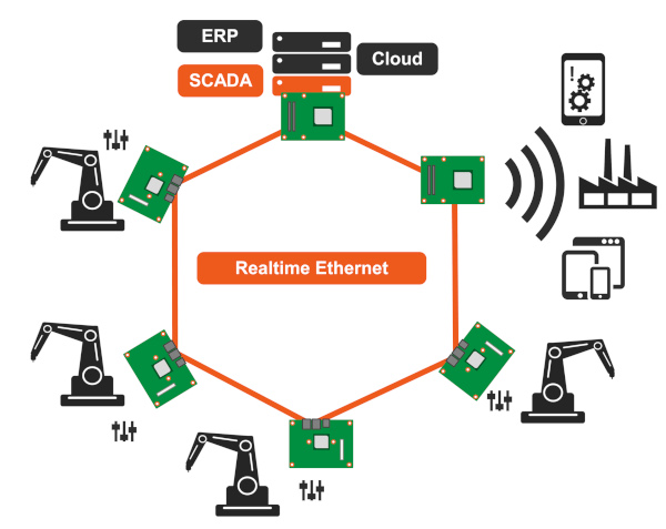 congatec Real Time Ethernet Industry 4 0 w